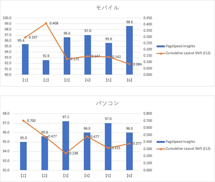 スコア測定結果 (5回の平均)